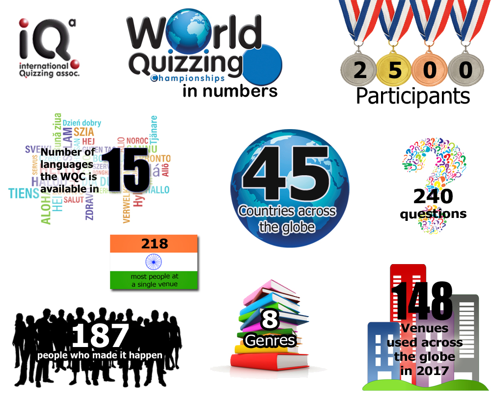 In_Numbers_2017 – World Quizzi...